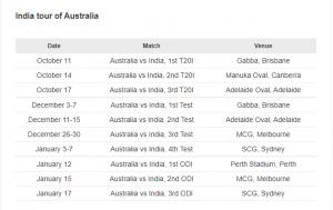 India's tour of Australia schedule
